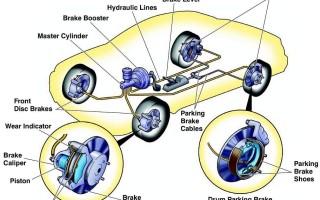 Устройство и работа тормозной системы