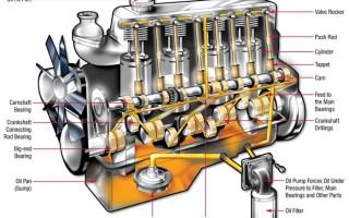 Система смазки двигателя — устройство, работа и назначение