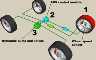 Устройство и принцип работы ABS
