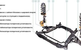 Задняя подвеска Рено Дастер: передняя, задняя ходовая Duster 4×4, лифт