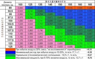 Жиклер на Ауди 80 : регулировка и настройка солекса