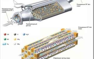 Сажевый фильтр: регенерация и удаление