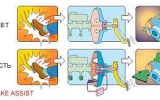 Как работает система экстренного торможения?