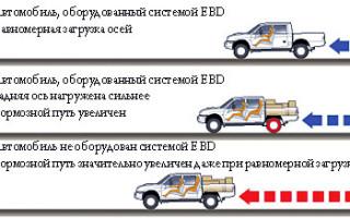 Как работает система распределения тормозных усилий EBD?