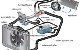 Как проверить систему охлаждения?