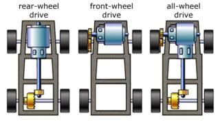 Что значит надпись: Rwd, fwd, awd, 4wd на машине — какой привод выбрать