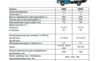 Как определить грузоподъемность автомобиля по ПТС: инструкция