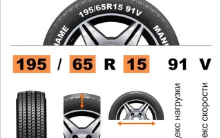 Индекс скорости шин расшифровка