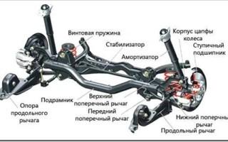 Что входит в ходовую часть автомобиля