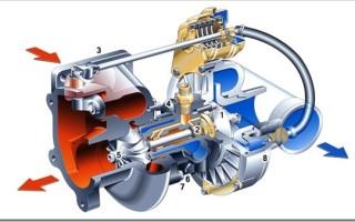 Основные неисправности турбин и их замена в авто