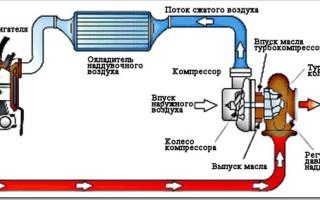 Что такое и как работает турбокомпрессор дизельного двигателя
